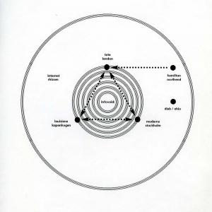 Fig. 1. 'The Internet - hypercube draft proposal', Tate Acquisition file, Richard Hamilton (T07124 Diab DS-101 Computer, 1985–9) Tate Public Records, PC10.1, Tate Archive, Tate Britain.